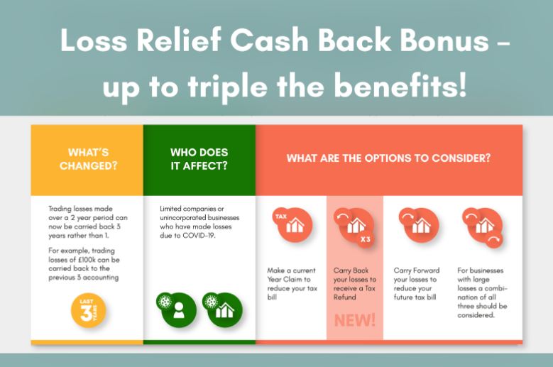 COVID Losses Cash Back Bonus – up to triple the benefits!